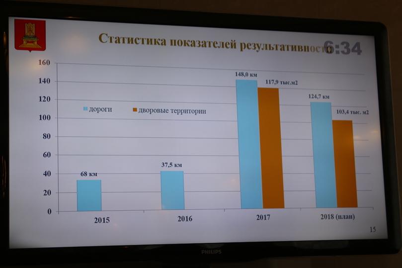 На здешние дороги вТверской области выделят 1,5 млрд руб.
