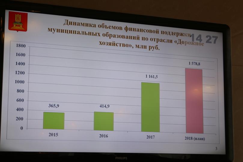 Практически 2 млрд руб. направят наремонт дорог вгородах Тверской области